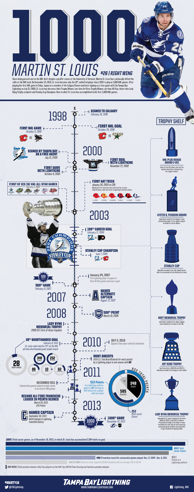 Tampa Bay Lightning forward Martin St. Louis skated in this 1000th Career NHL game on November 19, 2013. Take a look at his prolific career.