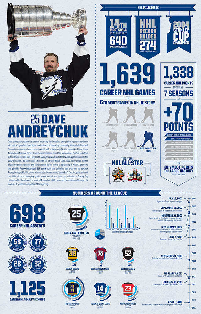 Dave Andreychuk provided the veteran leadership that brought a young Lightning team together to win hockey's greatest team honor and united the Tampa Bay community. His contributions will forever be remembered and commemorated with a statue outside the Tampa Bay Times Forum.The following is a look at Andreychuk's NHL career and the immeasurable impact he made in 312 games as a member of the Lightning.